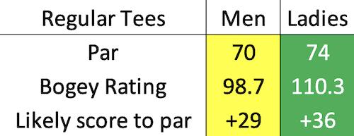 Carnoustie - Championship bogey data