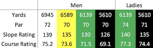 Carnoustie - Championship course data