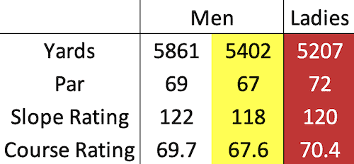 Crail - Balcomie course data
