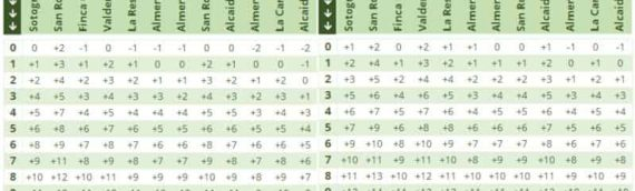 Sotogrande golf score predictor