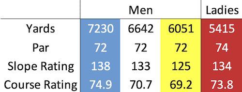 Fairmont St Andrews - Torrance course data