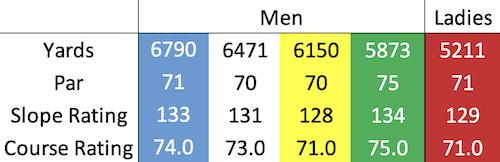 Gleneagles - King's course data