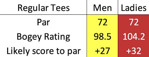 Gleneagles - PGA bogey data