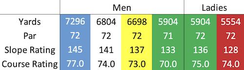 Gleneagles - PGA course data