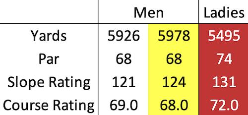 Gleneagles - Queen's course data