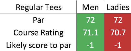 Kingsbarns Golf Links scratch data