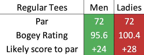 Kingsbarns Golf Links bogey data