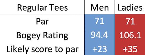 Ladybank Golf Club bogey data
