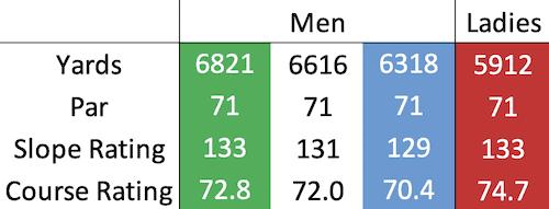 Ladybank Golf Club course data