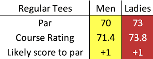 Leven Links Golf Course scratch data