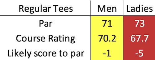 Lundin Golf Club scratch data