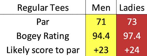 Lundin Golf Club bogey data