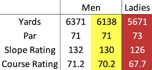 Lundin Golf Club course data