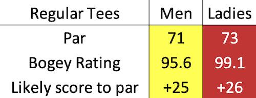 Monifieth Golf Links - Medal bogey data
