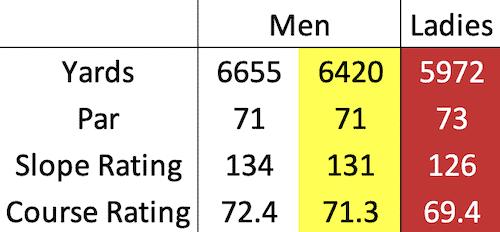 Monifieth Golf Links - Medal course data