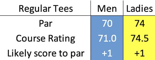 Panmure Golf Club scratch data