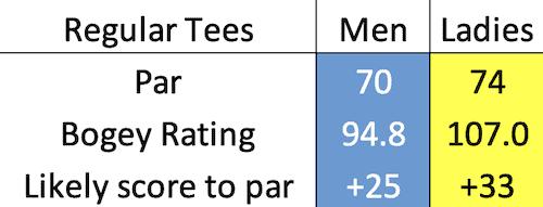 Panmure Golf Club bogey data