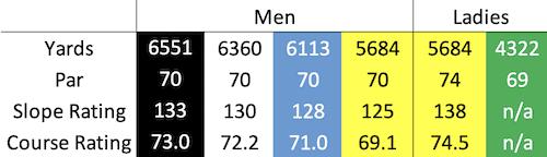 Panmure Golf Club course data