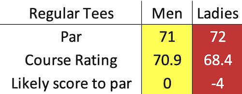 Scotscraig Golf Club scratch data