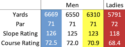 Scotscraig Golf Club course data