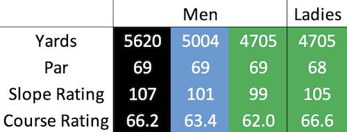St Andrews Links - Strathtyrum course data