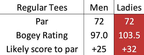 Trump International Golf Links bogey data