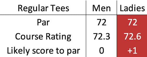 Trump International Golf Links scratch data